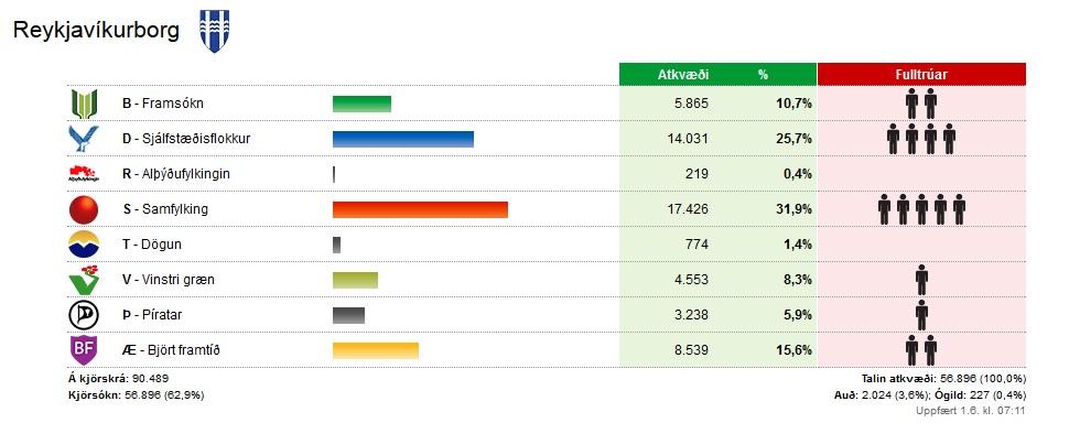 Ergebnisse Reykjavik
